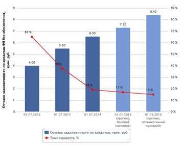 Кредитные перспективы 2014